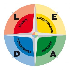 LEAD Navigator Elemente Wirksamkeit Führungskraft Hettl Consult Matthias Hettl